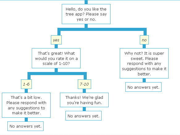 Decision Tree Overview — rapidsms-decisiontree 0.1.0 documentation